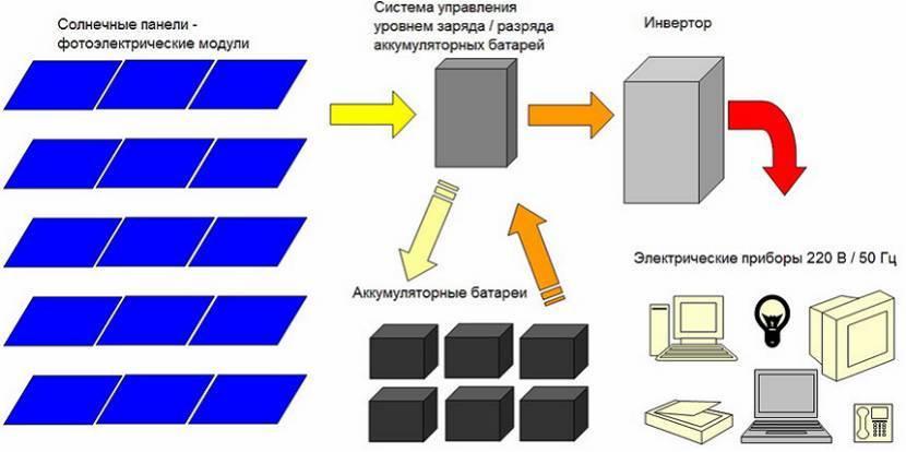 Схема подключения солнечных